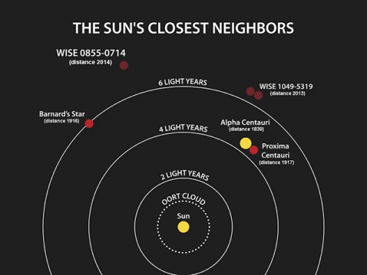 Diagrama mostrando la distancias de los sistemas más cercanos al Sol. WISE-1049-5319 (Luhman-16 doble enana marrón) está sensiblemente cerca de Alfa Centauri, a solo 3 y medio años-luz, en el Sur de Vela, al Norte de Centauro